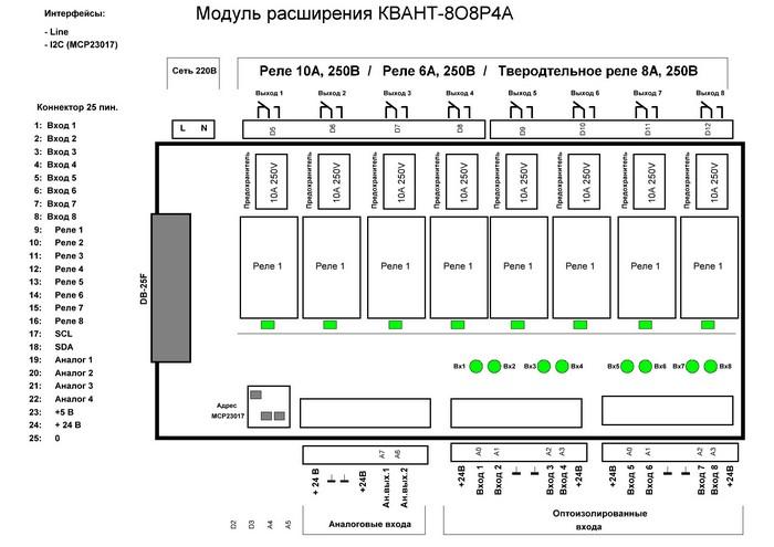 Структура модуля входов/выходов КВАНТ-8О8Р4А